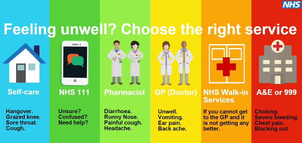 Choose Well - Guidance to Patients